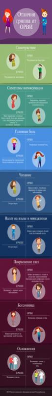 Отличия гриппа от ОРВИ